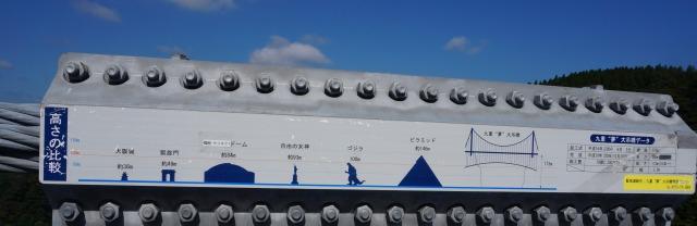 吊り橋の高さの表示